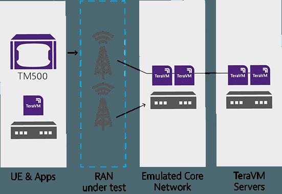 TeraVM 5G Core Emulator