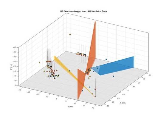 MathWorks Sensor Fusion and Tracking Toolbox