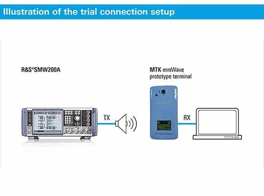 5G mmWave prototype terminal