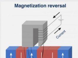 Magnetization reversal