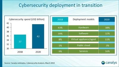 Cybersecurity deployment