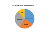 global chemical sensors market