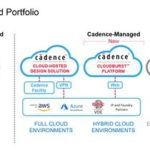 Cadence Cloud