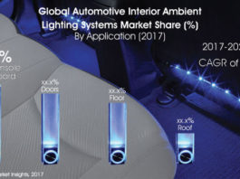 Interior Ambient Lighting Systems