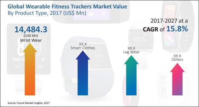 Wearable Fitness Trackers Market