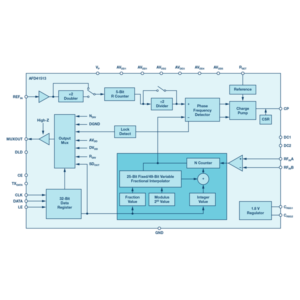 26.5 GHz, Integer N/Fractional-N, PLL Synthesizer
