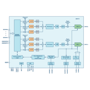 Dual, 11-/16-Bit, 12.6 GSPS, RF DAC with Wideband Channelizers
