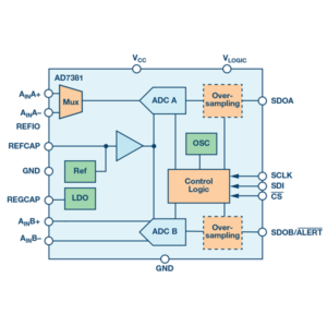 Dual, Simultaneous Sampling, 14‑Bit SAR ADC, Differential Inputs