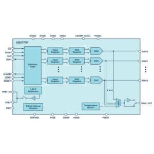 6‑Channel, 14‑Bit, Current Output DAC with On-Chip Reference, SPI Interface