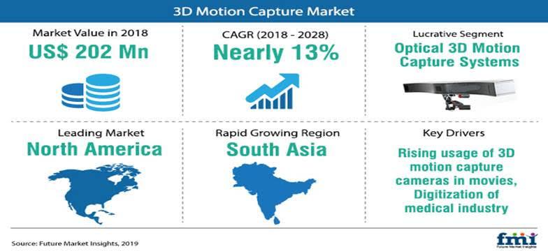 3D Motion Capture Market