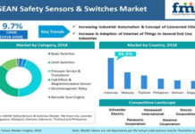 ASEAN Safety Sensors & Switches Market