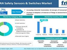 ASEAN Safety Sensors & Switches Market