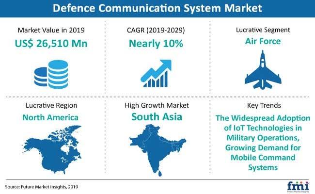 Defence Communication System