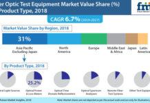 Fiber Optic Test Equipment Vendors
