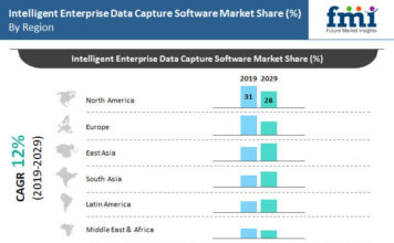 Intelligent Enterprise Data Capture Software