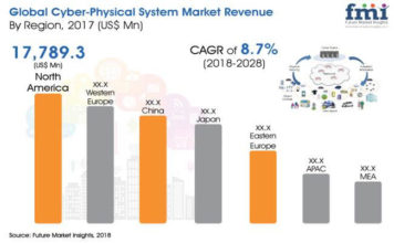 Cyber-Physical System Market