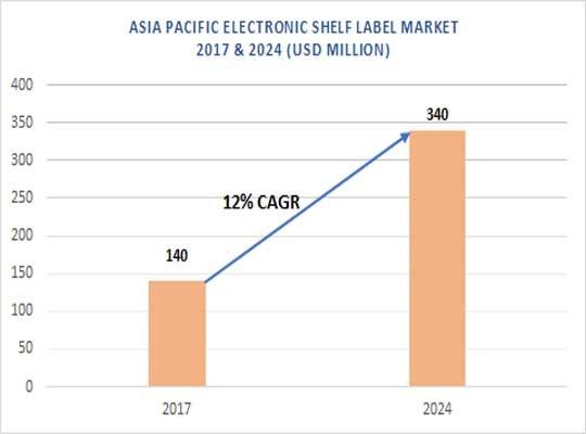 Asia Pacific ESL Market
