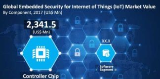 Embedded Security For IoT