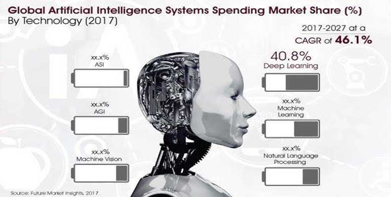 Global Artificial Intelligence Systems