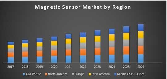 Global Magnetic Sensor Market