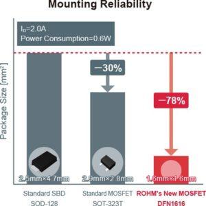 Rohm reliability