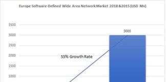 SD-WAN Market in Europe