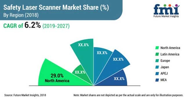 Safety Laser Scanner Market