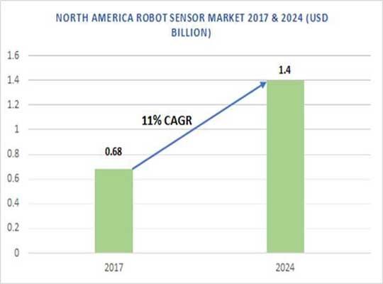 Robot Sensor Market