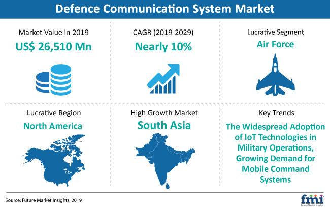 Defence Communication System Market