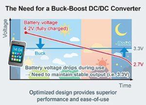 ROHM buck-boost DC/DC converter