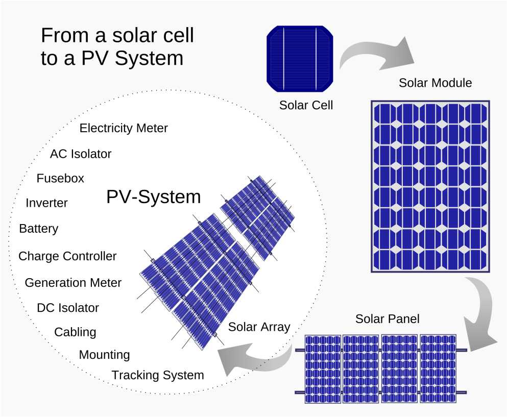 PV cells are combined into modules