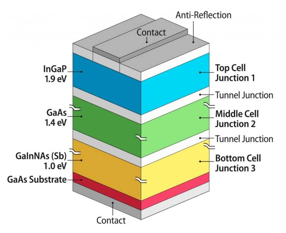 Multi-junction TFPV cell internal structure.