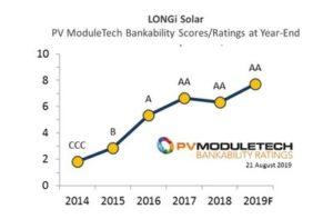 LONGi Solar PV ModuleTech