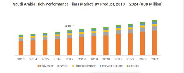 high performance film market