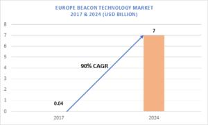 Europe Beacon Technology