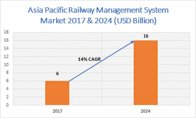 Railway Management System