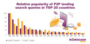 popularity of P2P lending