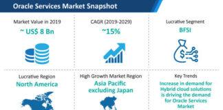 Oracle Services Market