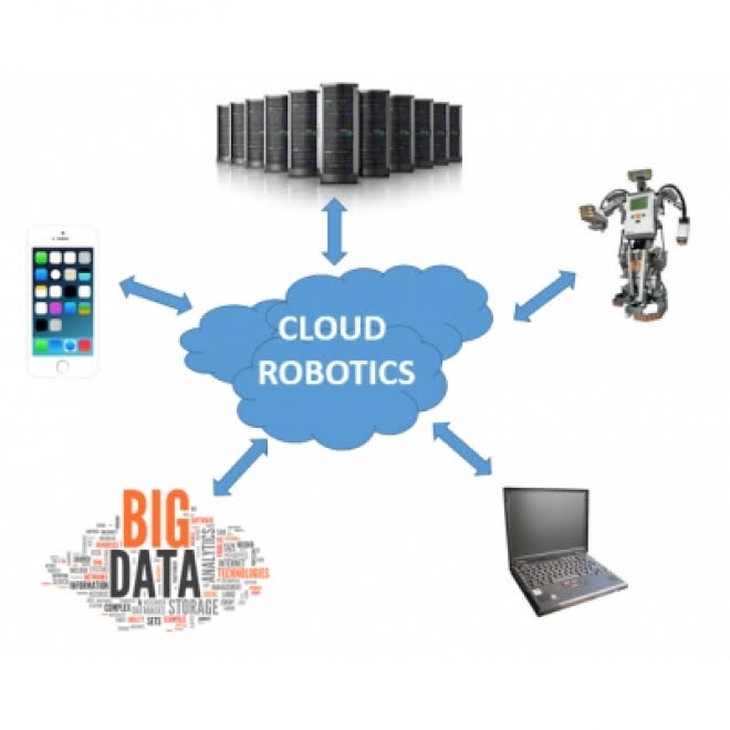 Cloud Robotics