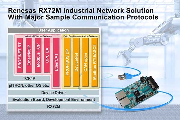 RX72M industrial network solution