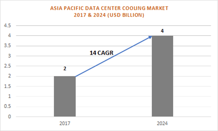 data center cooling market