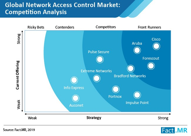 Global Network Access Control Market