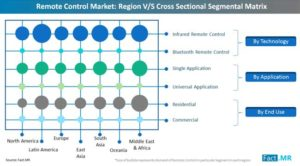 Remote Control Market