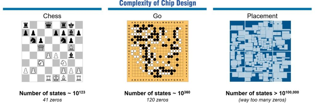 Designing Future Chips with AI & ML