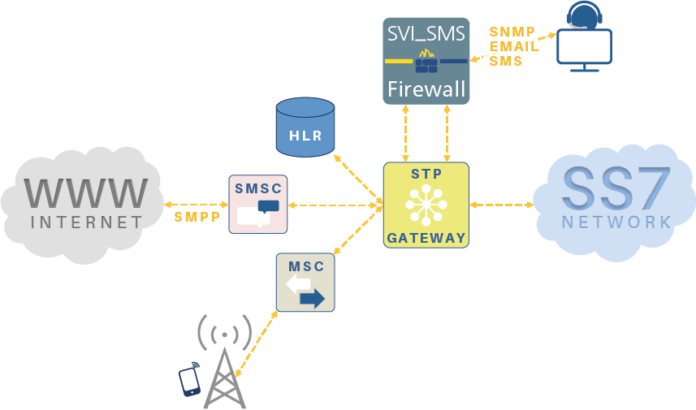 SMS Firewall