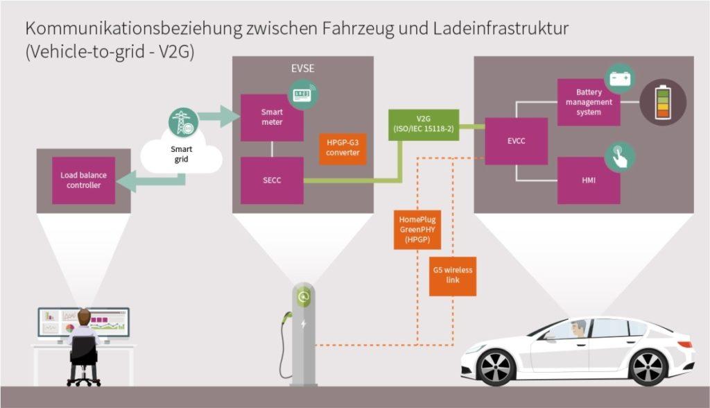 e-mobility Infineon
