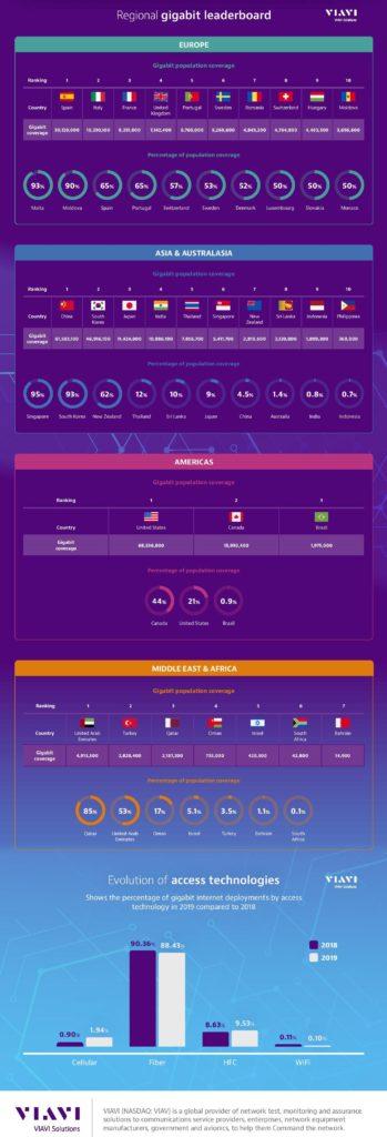 VIAVI Gigabit Monitor Infographic 2019 - Region and Countries