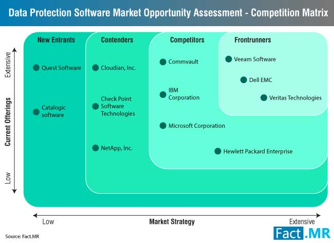 Data Protection Software Market
