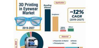 3D Printing in Eyewear Market