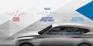 All-Digital Road Noise Cancellation System
